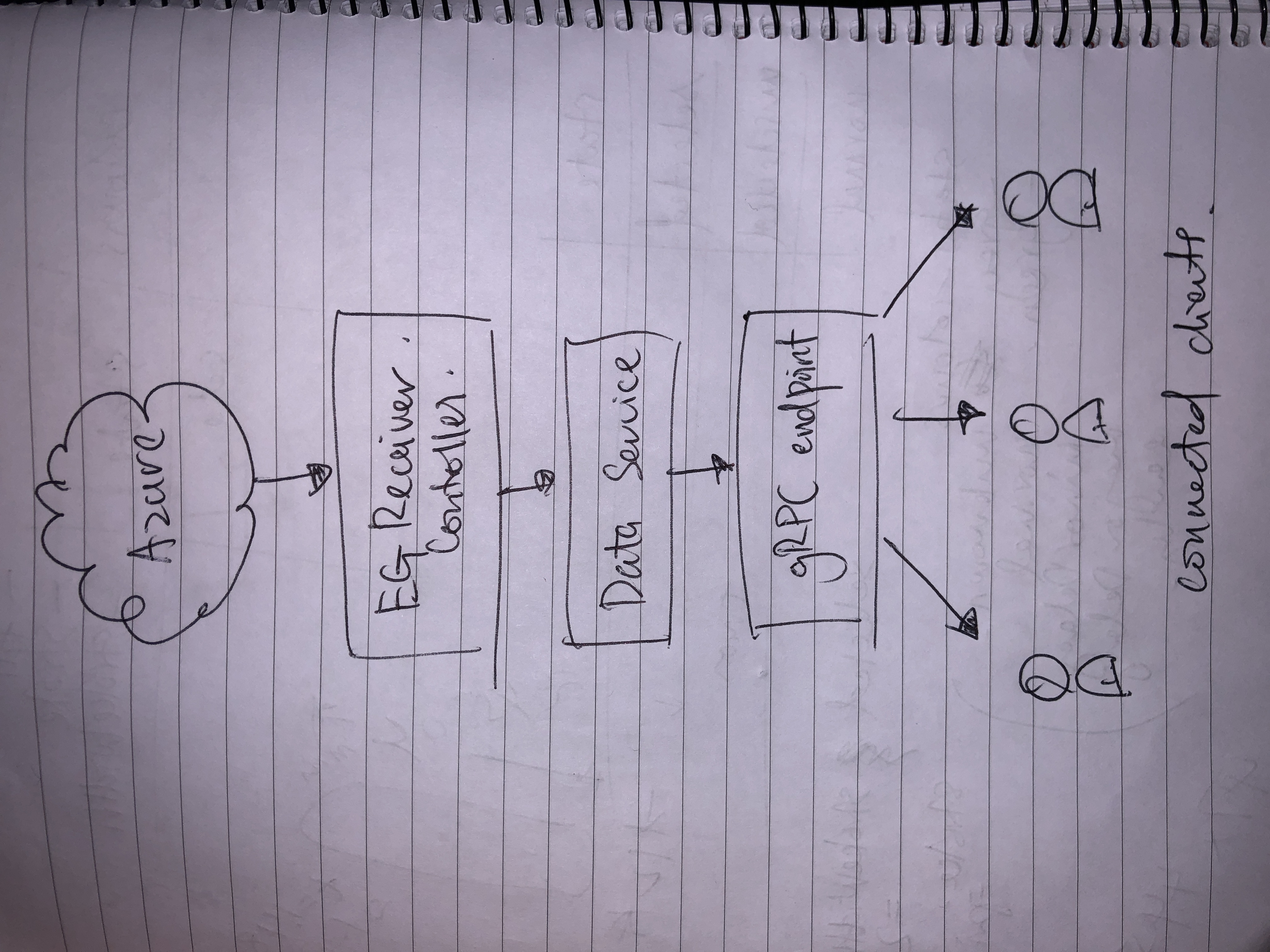 My super detailed architectural diagram ;)